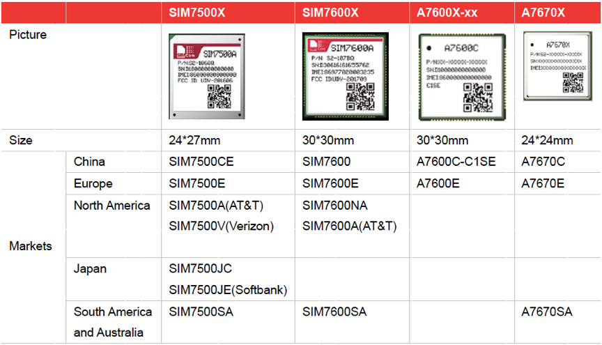 simcom-lte-cat-1-modules-are-causing-a-sensation-in-the-market