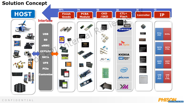phison-–-embedded-ssd-